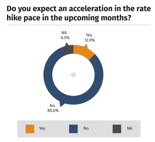 Rate hike pace acceleration?