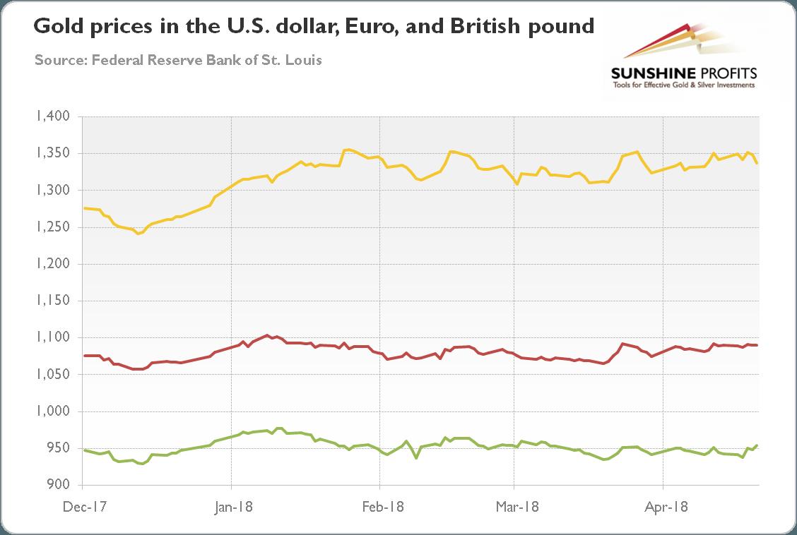 Gold Price, US Dollar and British Pound