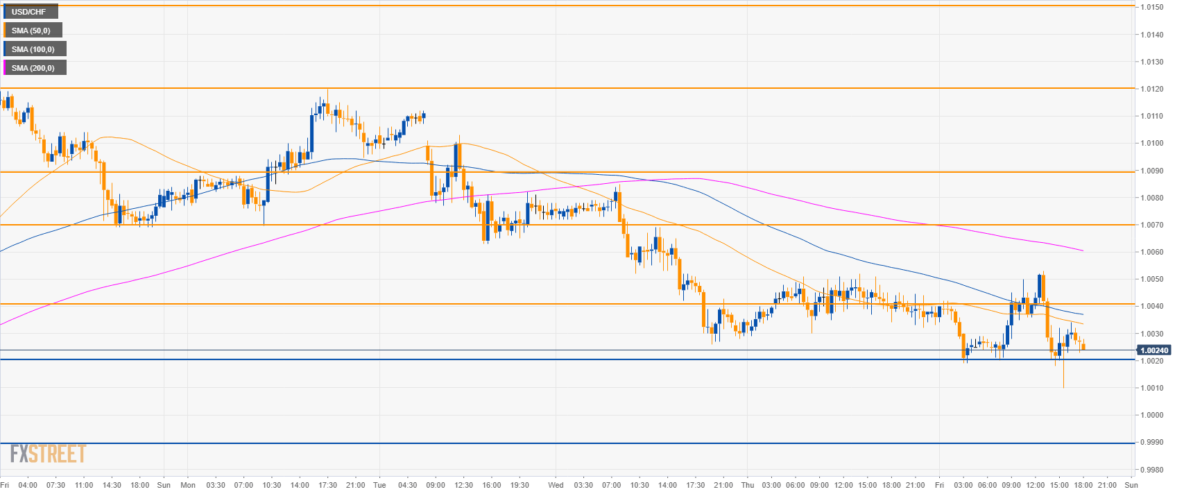 USD/CHF Technical Analysis: Greenback at daily lows against CHF near 1.0020 support
