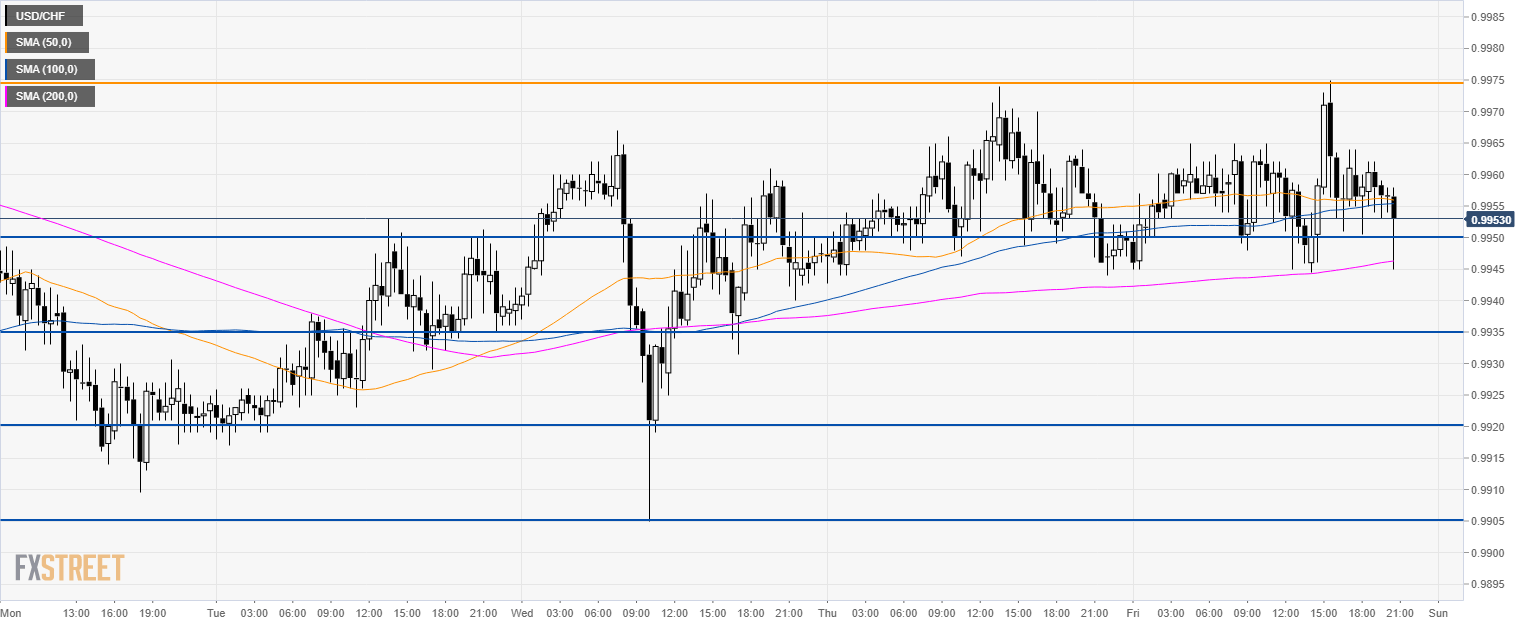 USD/CHF Technical Analysis: Greenback capped by 0.9975 key resistance