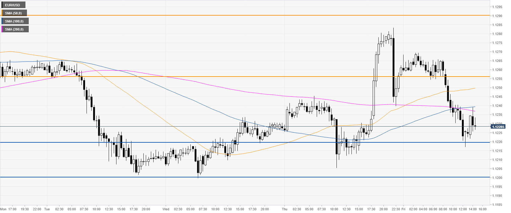 EUR/USD techncial analysis: Fiber near daily lows and 1 1220 post