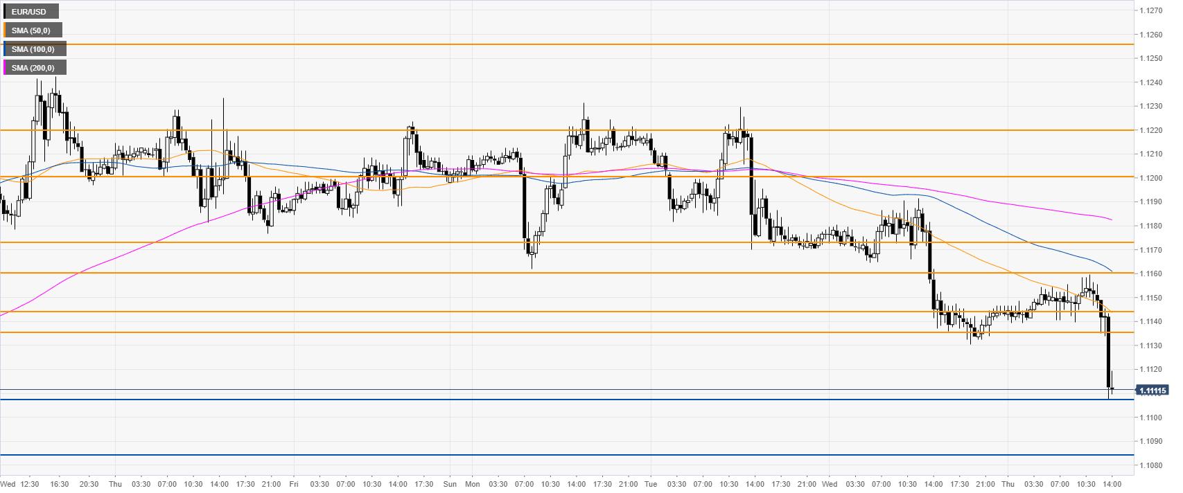 EUR/USD 30-Minutenchart