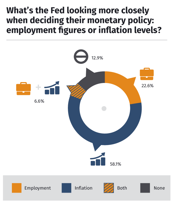 Employment or Inflation for the Fed?