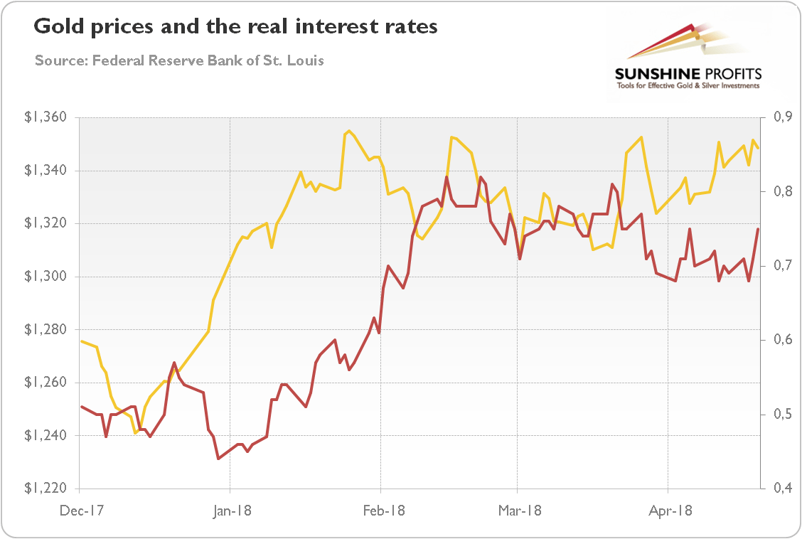 Gold prices and real interest rates