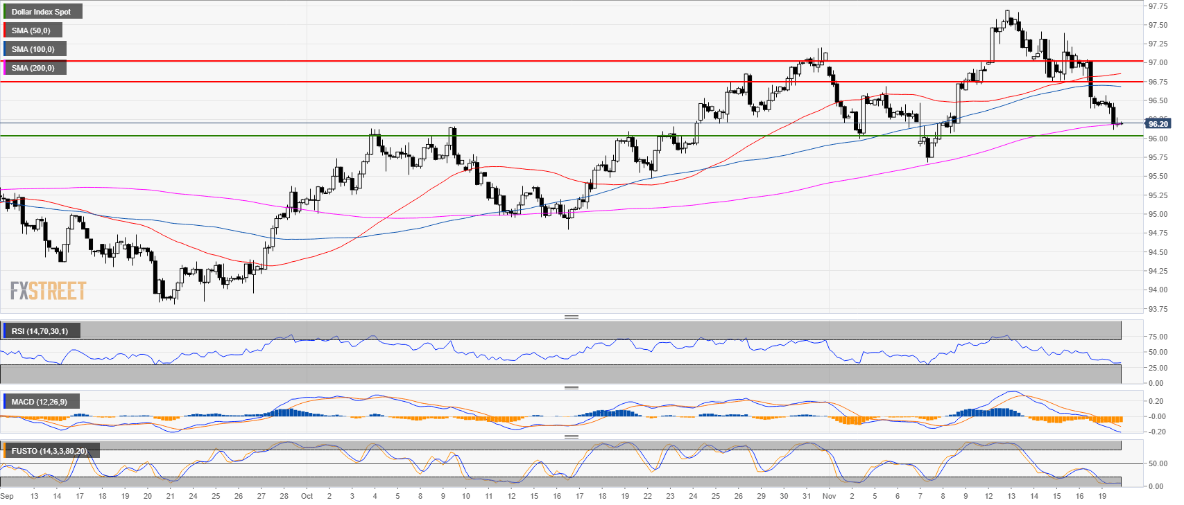 US Dollar Index Technical Analysis: Elliott wave pattern is
