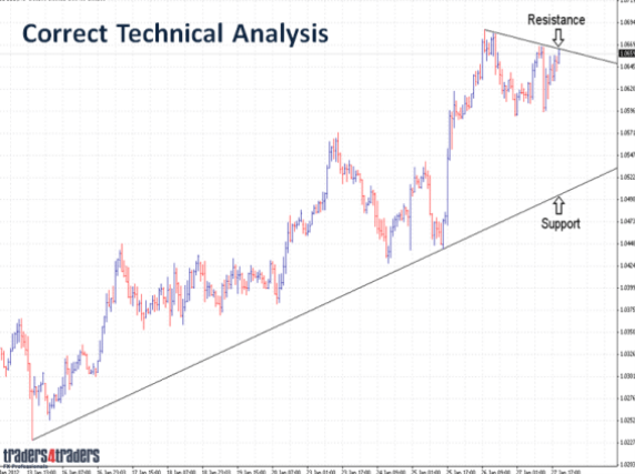 Correct technical forex analysis