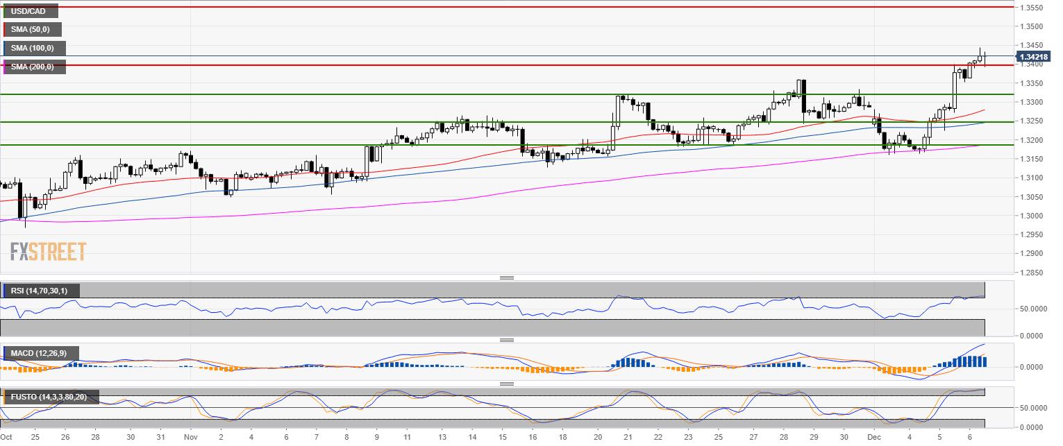 USD/CAD Technische Analyse