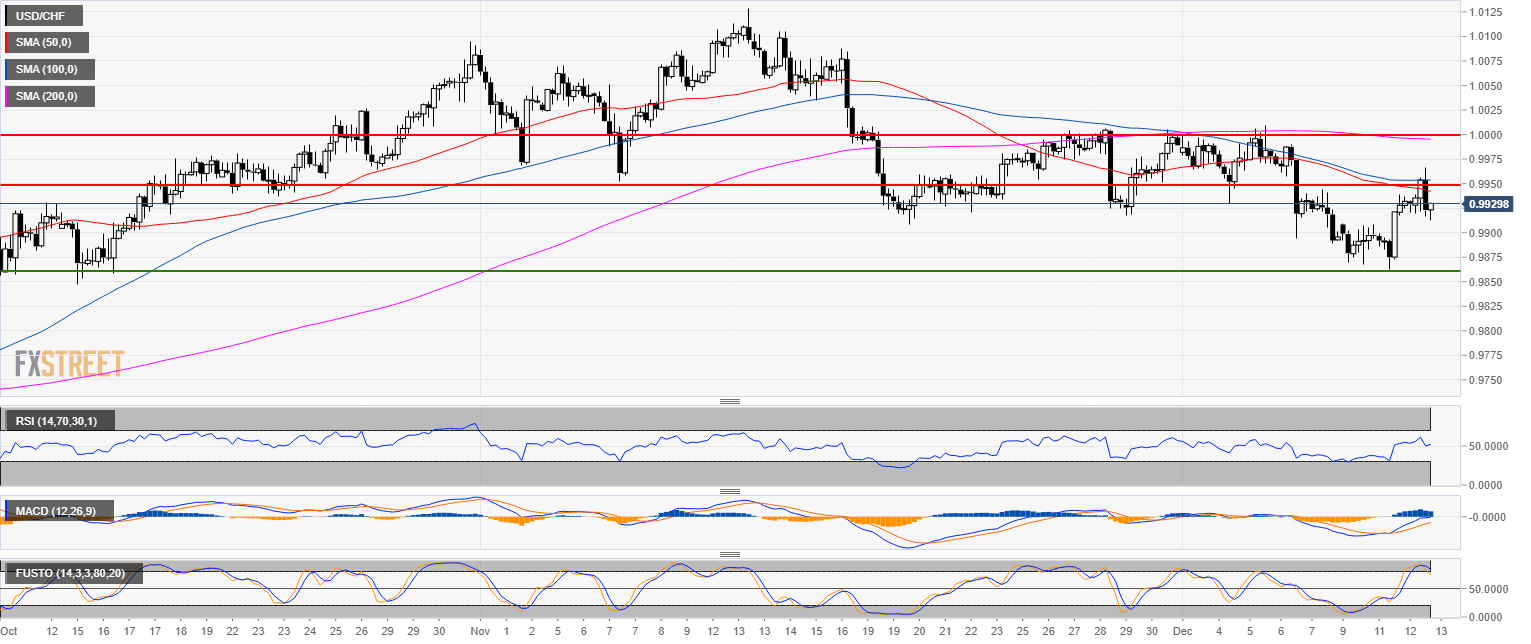 USD/CHF Technical Analysis: US Dollar en route to the 0 9960