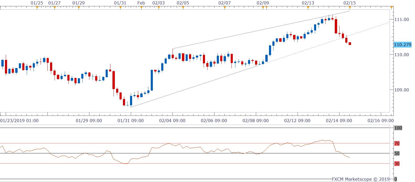 日元:接近110,因收益率息差即将跌破三角形