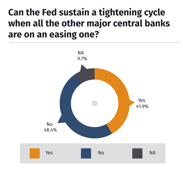 Fed tightening cycle sustainable?