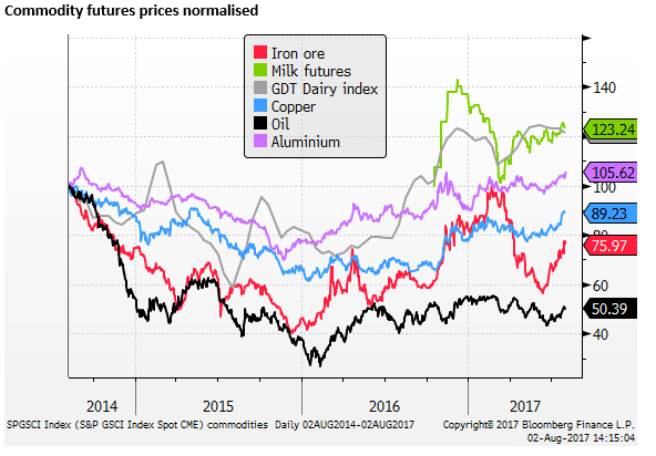 Construction, Commodities and Politics build case for AUD/NZD