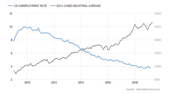 Correlación negativa entre la tasa de desempleo y el Dow Jones