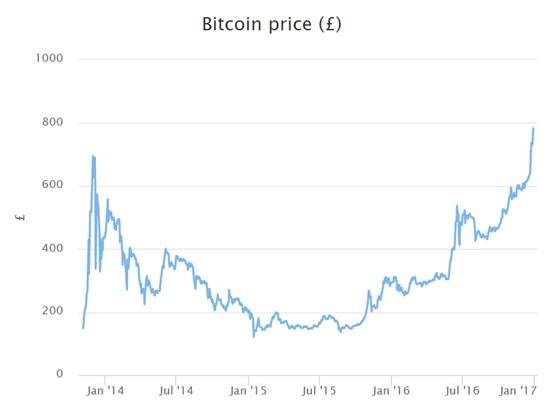 Still Below The 1137 Set In 2013 Against Euro Crypto Currency Has Also Made All Time High At EUR918 As Chart Shows Bitcoin