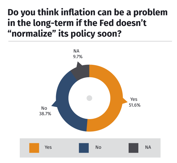 Inflation a problem long-term?