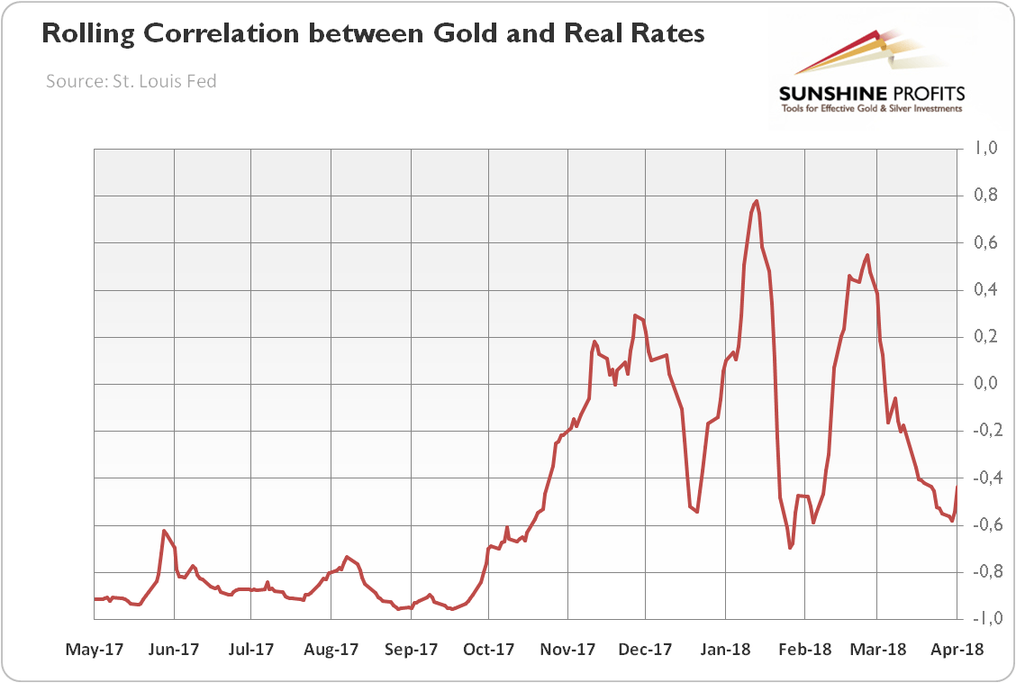 Rolling Corelation between Gold and Real Rates