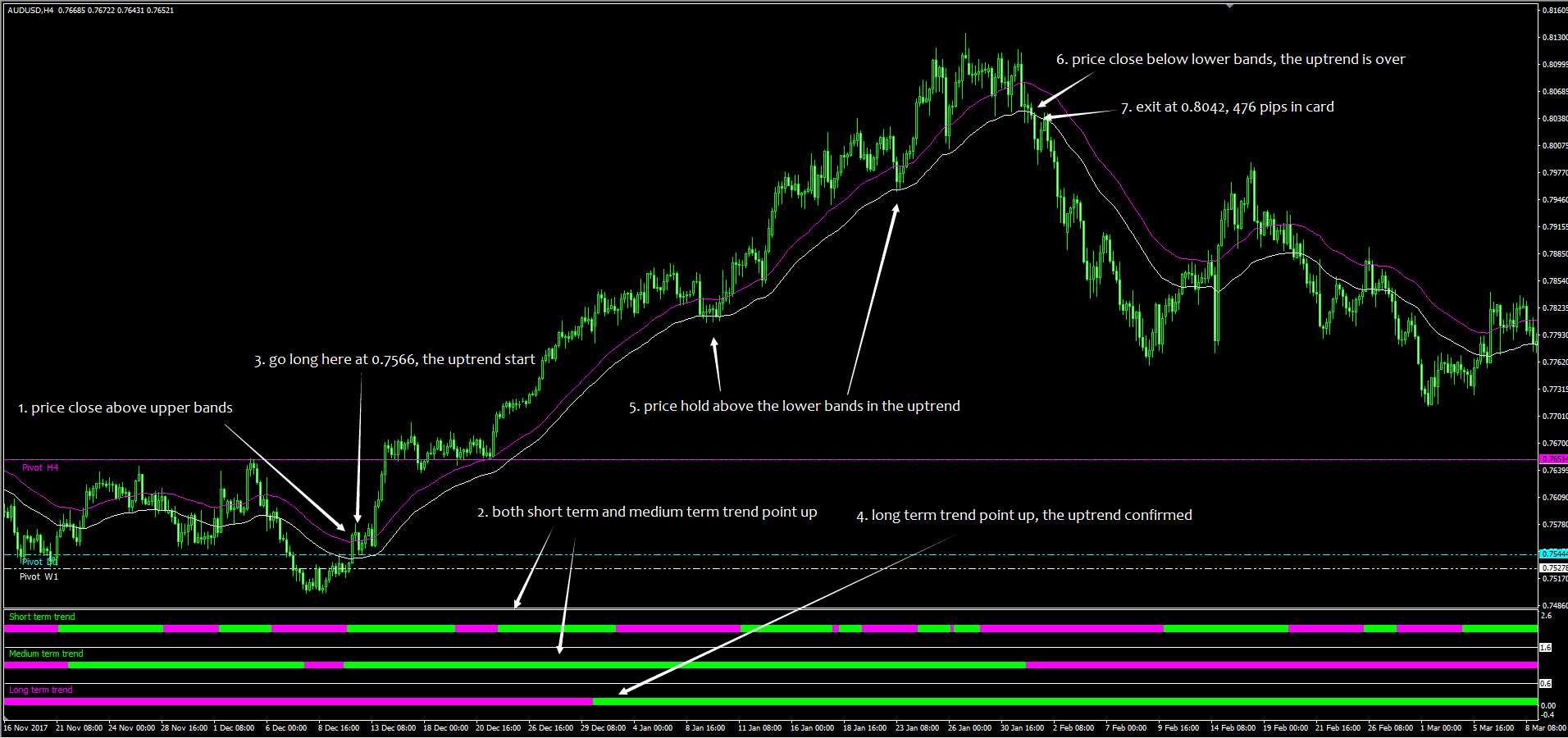 Perfect buy trade setup