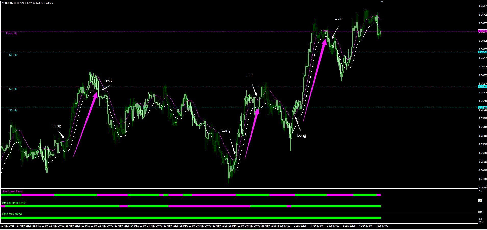 Intraday short term trade setup