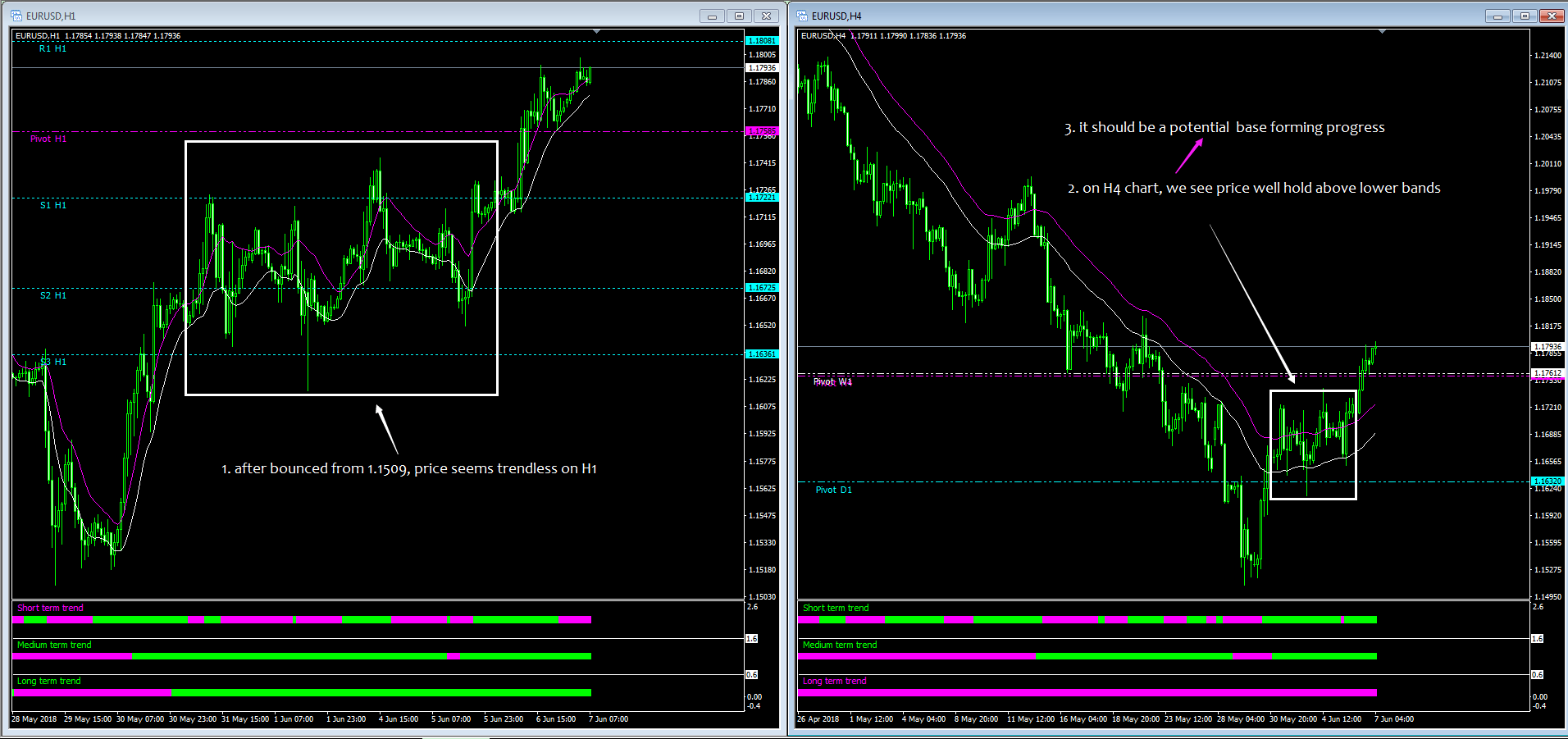 Recent EURUSD Moving