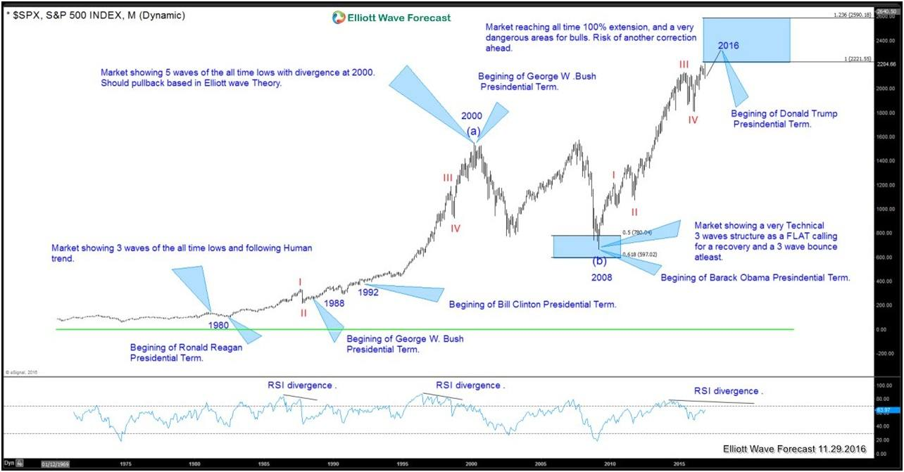 SPX and The Presidential Cycles