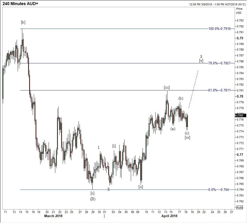 EUR USD 240 Min