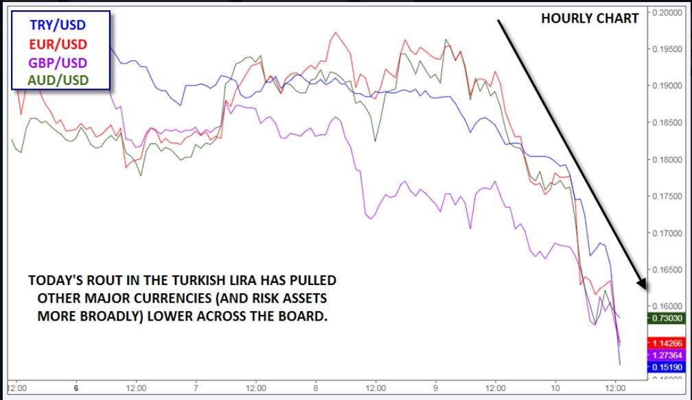 Try As It Might Turkey Cant Stop Its Currency From Melting Down