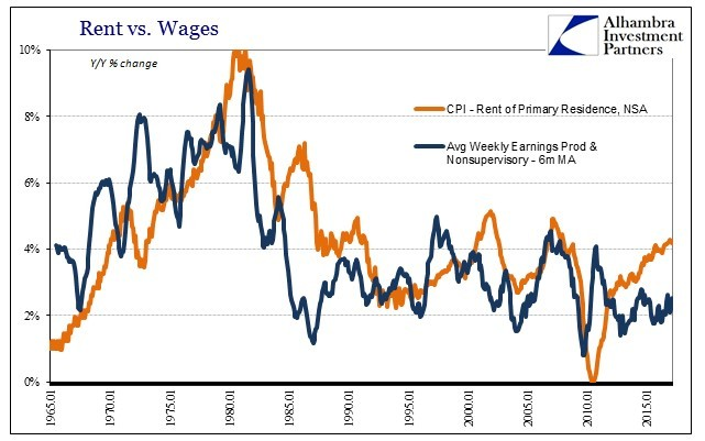 Rent vs. Wages