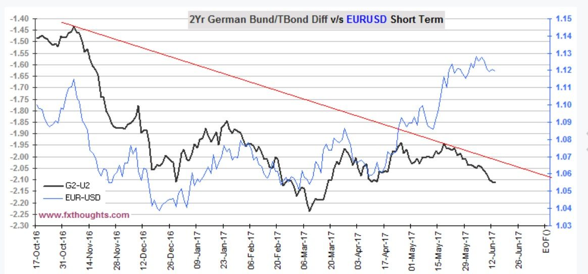 Why Is The Euro Outperforming Diffeial Reason One Expectation Of Ecb Relenting On Normalization At Some Point Later This