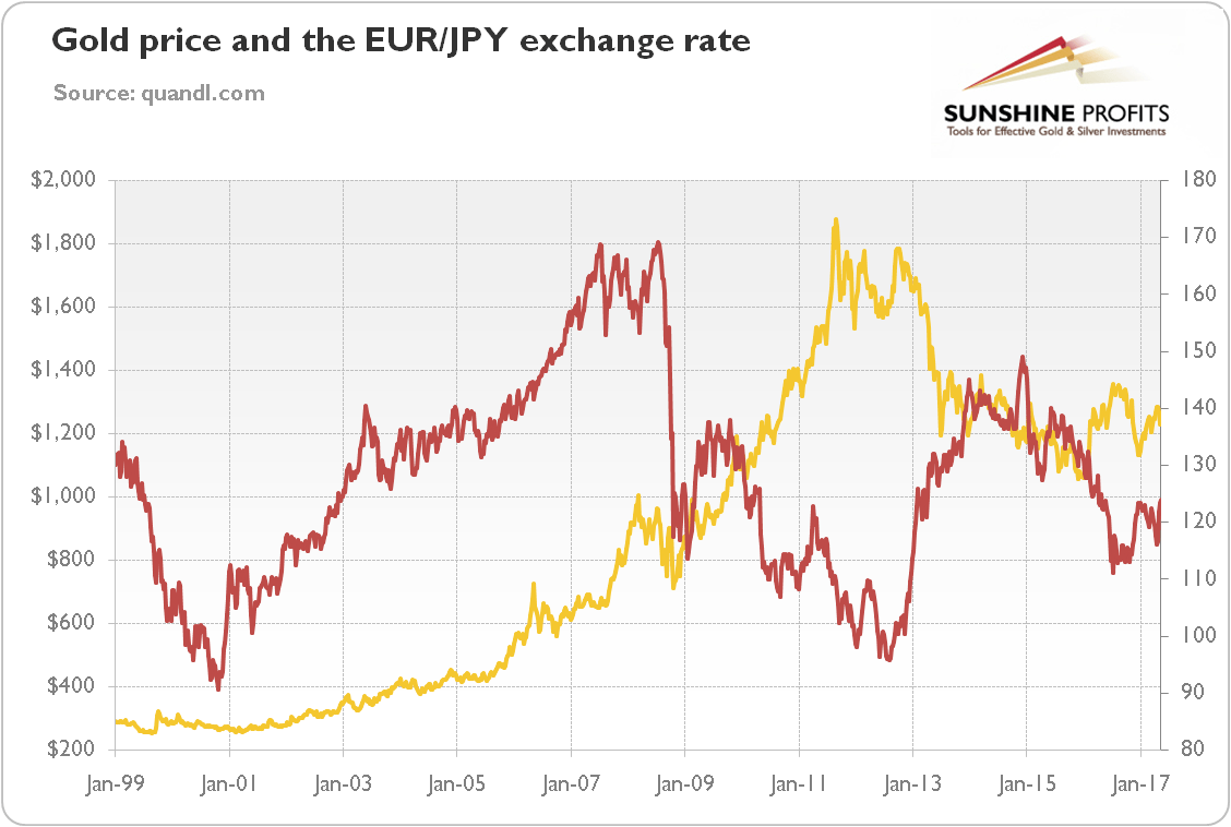 Gold forex rate