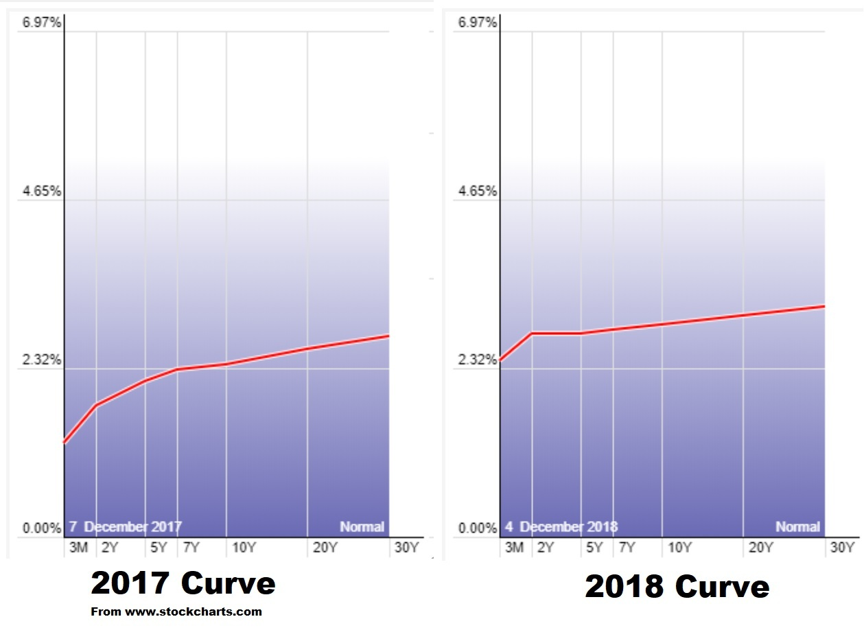 Stock Market Predictions for 2019
