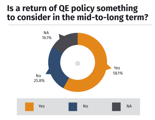 Fed QE to return in the long-term?