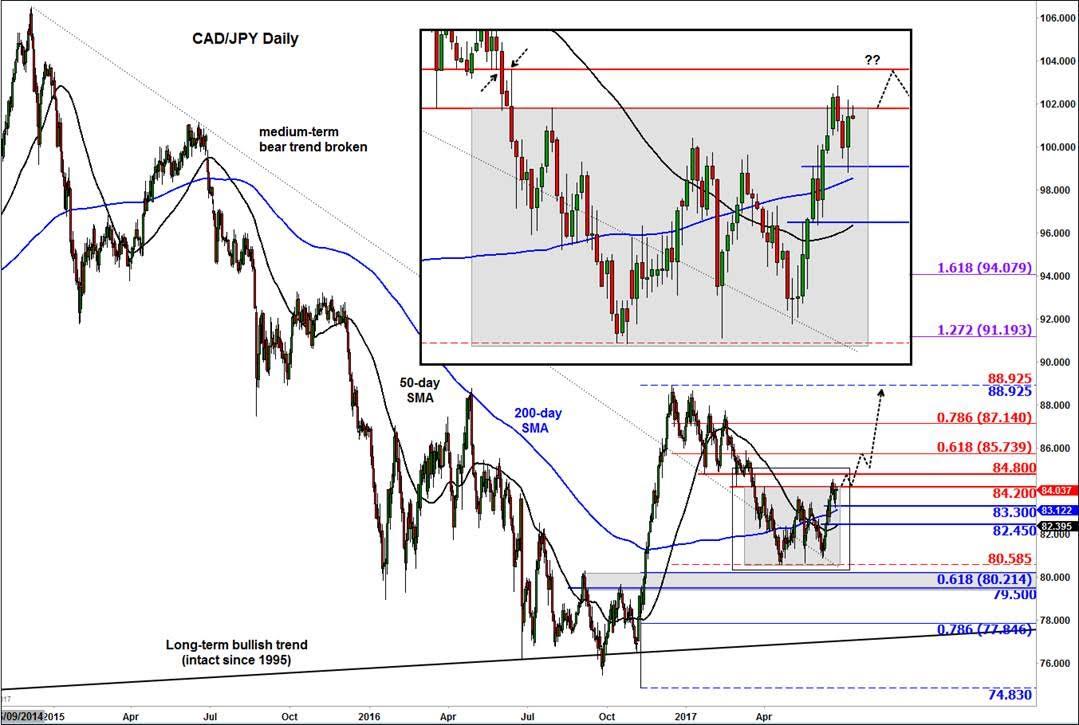 CAD/JPY in focus ahead of Canadian CPI, amid crude volatility