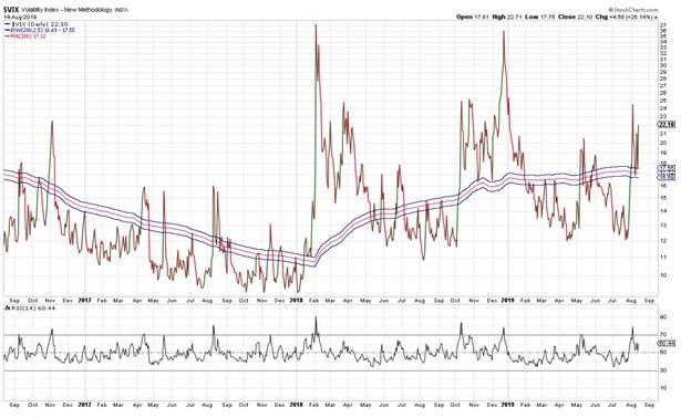 Volatility - Divergence