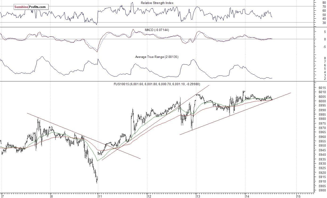 Stock Trading Alert