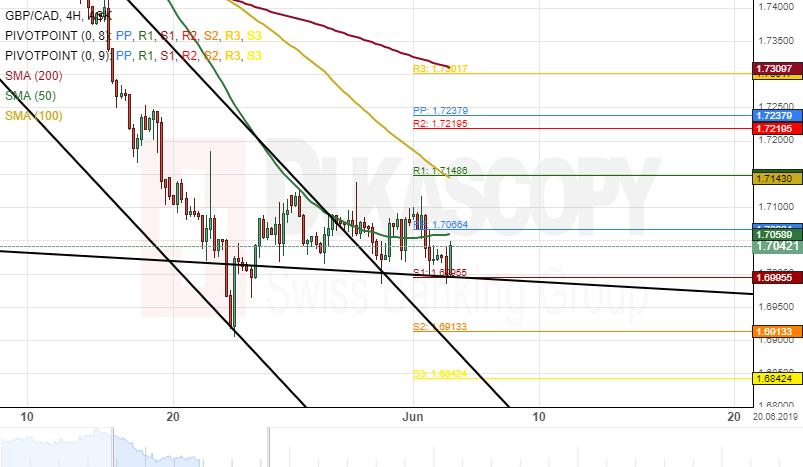 Patterns: GBP/CAD GBP/AUD