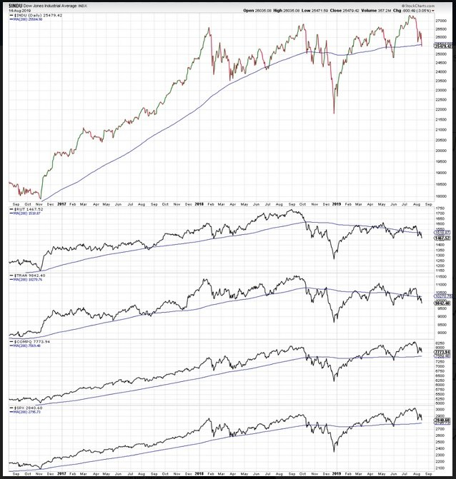 Major U.S. Market Indices