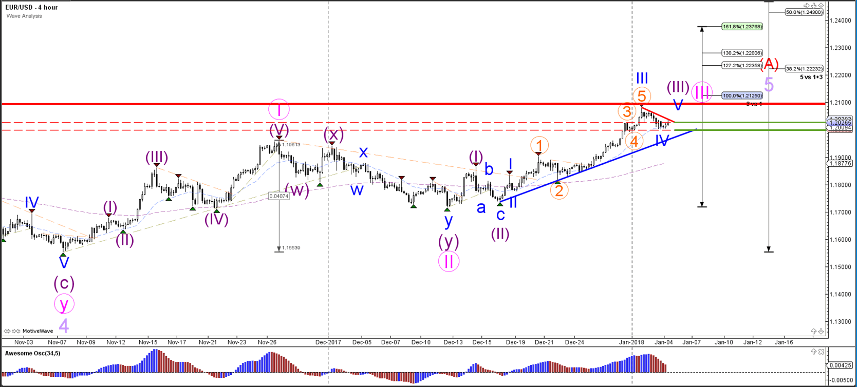 The EUR USD Uptrend Retraced Back To Broken Resistance Dotted Red Lines At 120 Which Has Provided Support For A Bullish Bounce