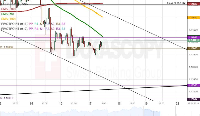 EUR USD Analysis Will Depreciate To 11360 Level