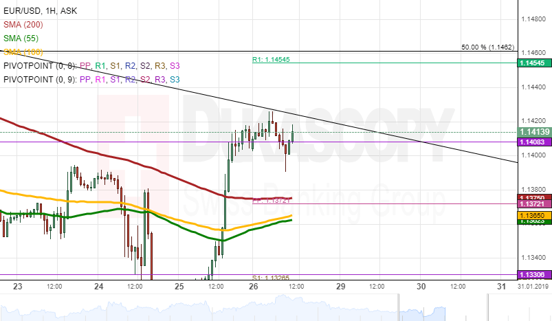 EUR USD Analysis Jumps To 11380 Level