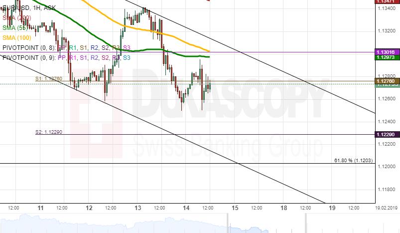 EUR USD Analysis Brakes Small Pattern