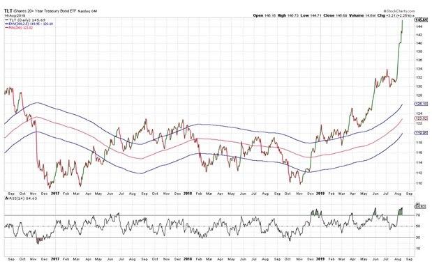 Long-term Treasuries