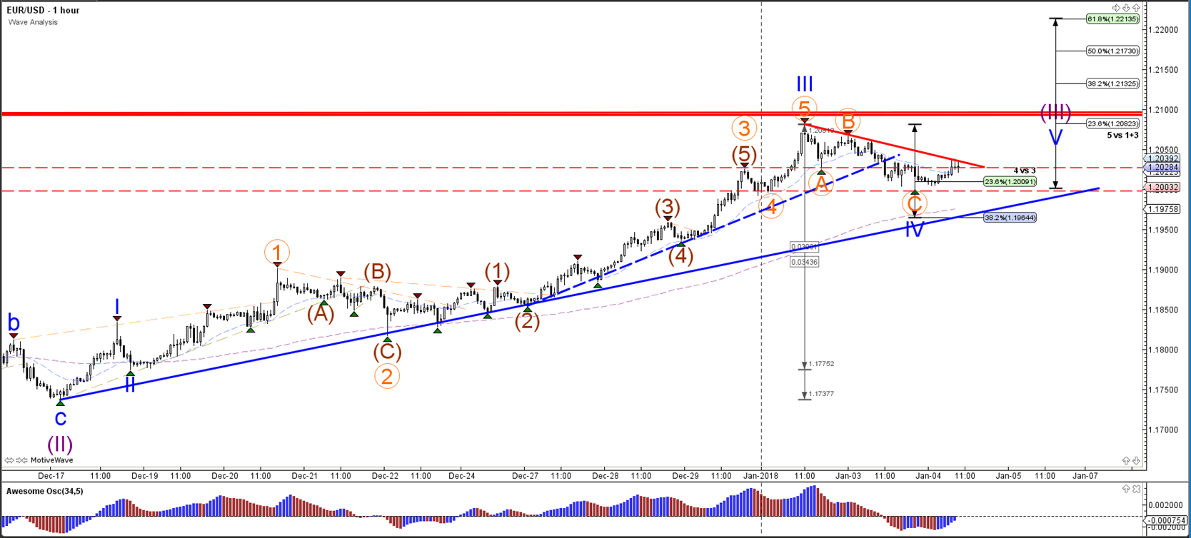 The EUR USD Used Fibonacci Levels Of Wave 4 Blue As A Bounce Zone Bullish Break Above Resistance Trend Line Red Seems Likely But It Remains