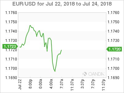 EURUSD Euro Pauses After Strong Gains Following Trump Comments