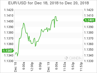 EUR USD Euro Rally Continues As Investors Expect Dovish Fed Statement
