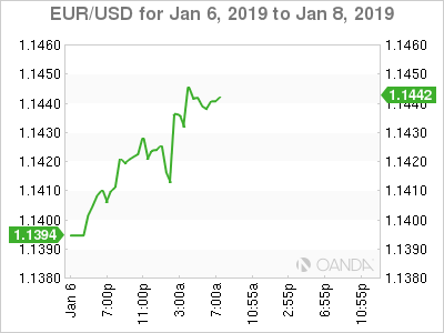 EUR USD Euro Gains Ground On Strong German Retail Sales