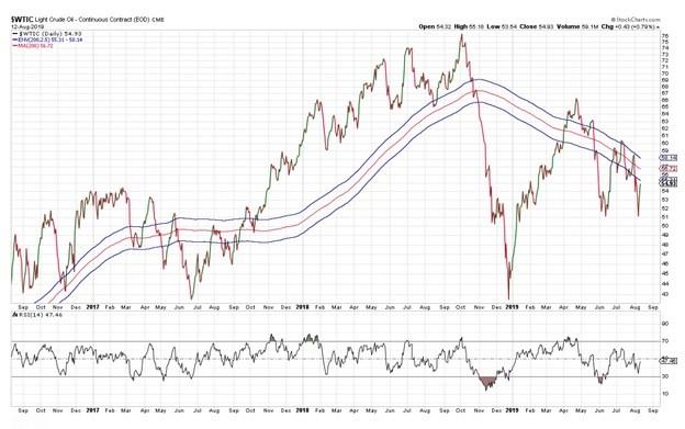 West Texas Intermediate Crude