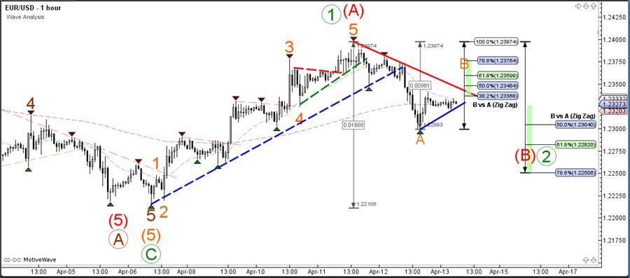 EURUSD Preparing for Bearish ABC Zigzag Pattern
