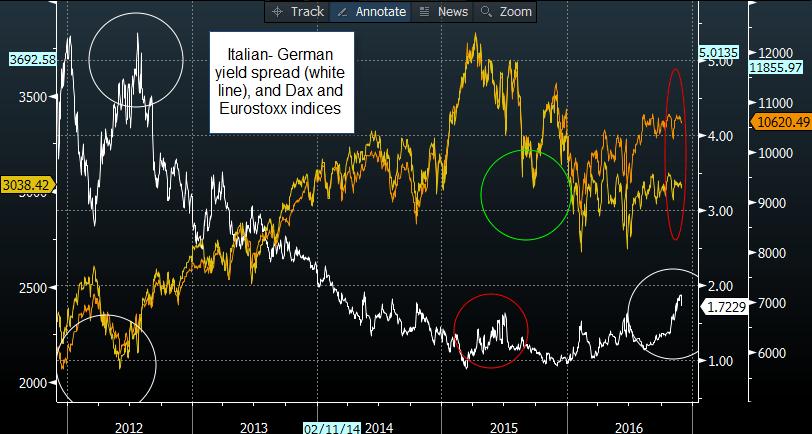 italian-german yield spread
