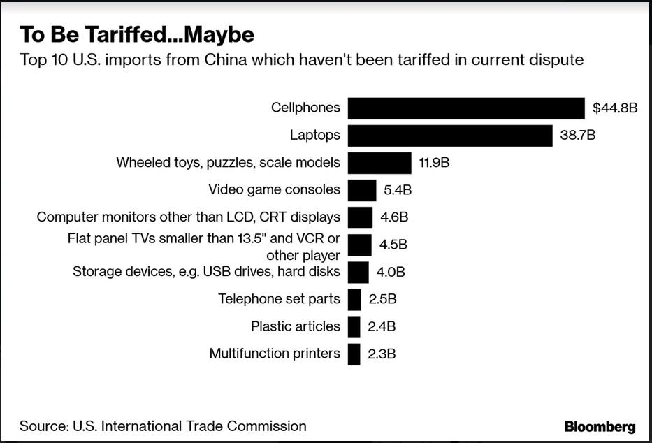 Tariffed
