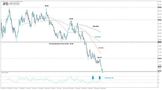 Euro Holds Despite Deutsche Bank Turmoil; Gold Slipped And Met Our Suggested Target