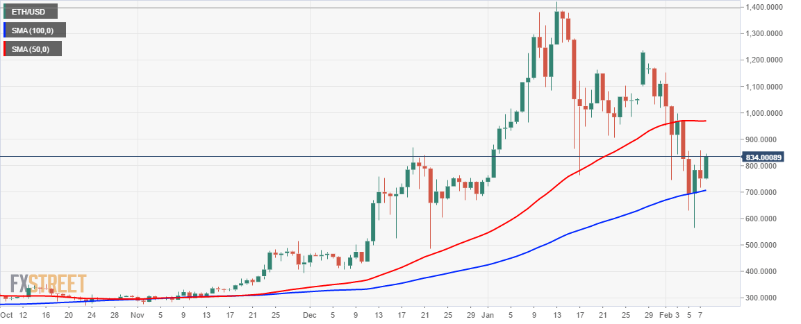 Cryptocurrency Legal Ethereum Charts Aud